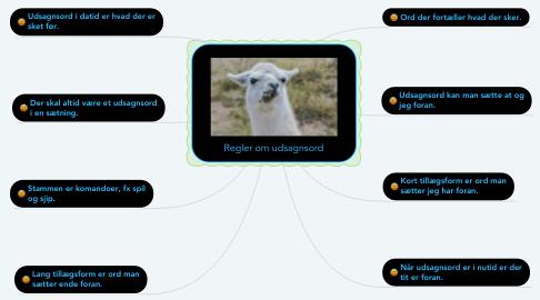 Mind Map: Regler om udsagnsord