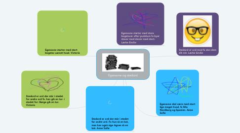 Mind Map: Egenavne og stedord