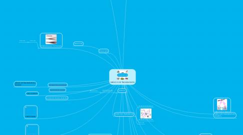 Mind Map: MEDIOS DE TRANSMISION
