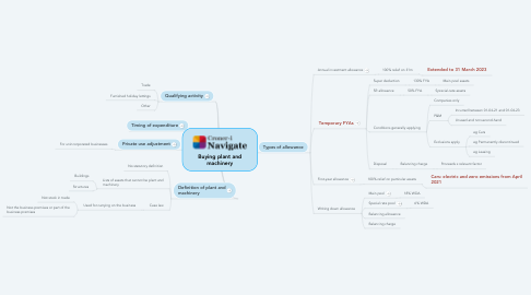 Mind Map: Buying plant and machinery