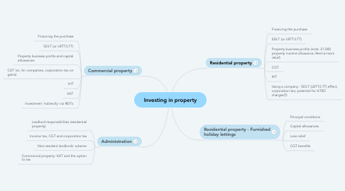 Mind Map: Investing in property
