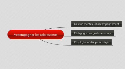 Mind Map: Accompagner les adolescents
