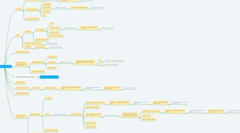 Mind Map: Чат-бот Кулинарной Школы