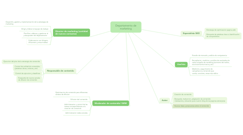 Mind Map: Departamento de marketing