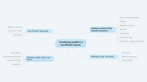Mind Map: Transferring wealth in a tax-efficient manner
