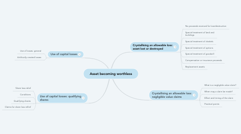 Mind Map: Asset becoming worthless