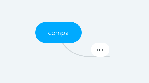 Mind Map: compa