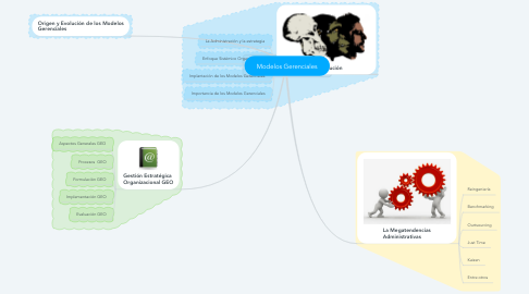 Mind Map: Modelos Gerenciales