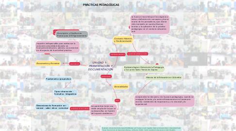 Mind Map: UNIDAD 1:   PRESENTACIÓN Y DOCUMENTACIÓN