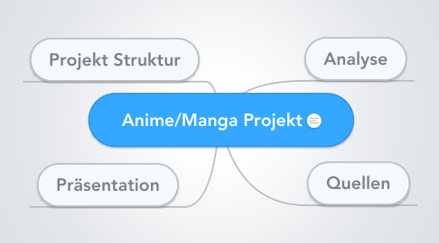 Mind Map: Anime/Manga Projekt