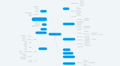 Mind Map: Target Operating Model