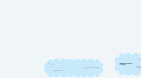 Mind Map: Umgang mit Smartphones im schulischen Kontext