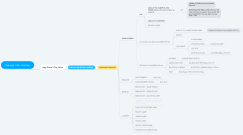Mind Map: Squegg User Journey