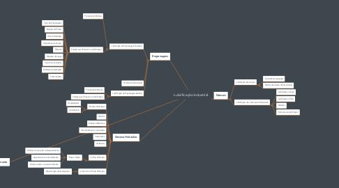 Mind Map: Lubrificação Industrial
