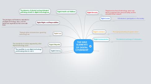 Mind Map: THE NINE ELEMENTS OF DIGITAL CITIZENSHIP
