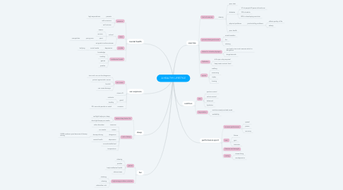 Mind Map: A HEALTHY LIFESTYLE