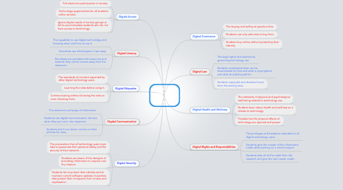 Mind Map: The 9