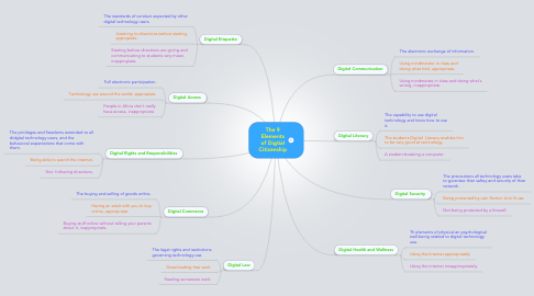 Mind Map: The 9 Elements of Digtial Citizenship