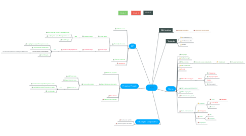 Mind Map: EDX