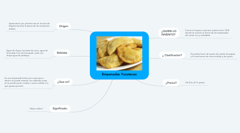 Mind Map: Empanadas Yucatecas