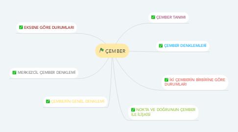 Mind Map: ÇEMBER