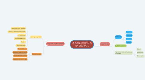 Mind Map: LA COGNICION Y EL APRENDIZAJE
