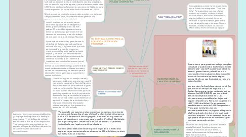 Mind Map: Medidas económicas apuntan a reactivar la producción y fortalecer la dolarización sin paquetazos