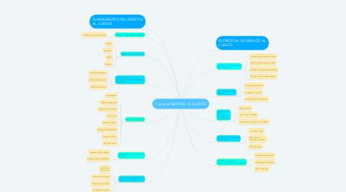 Mind Map: Copia de SERVICIO AL CLIENTE