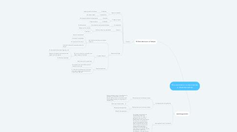 Mind Map: El ecosistema: componentes e interrelaciones
