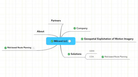 Mind Map: Milcord LLC