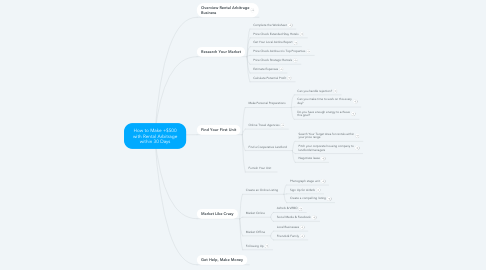 Mind Map: How to Make +$500 with Rental Arbitrage within 30 Days