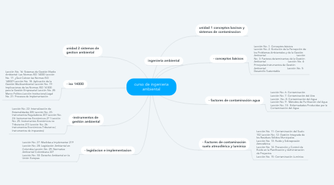 Mind Map: curso de ingenieria ambiental