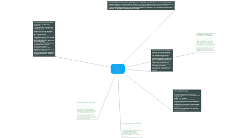 Mind Map: Requisitos  de la Norma  ISO  9001: 2015