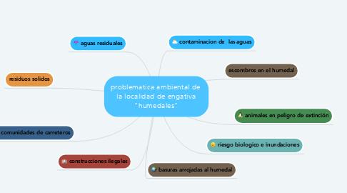 """Mind Map: problematica ambiental de  la localidad de engativa """"humedales"""""""