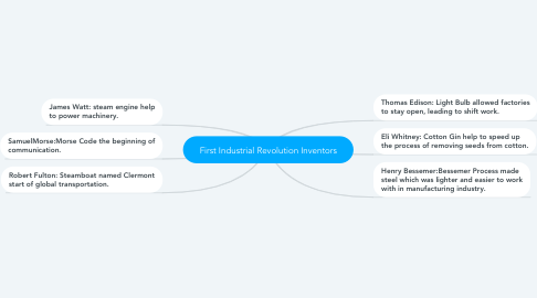 Mind Map: First Industrial Revolution Inventors