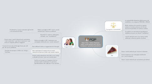 Mind Map: Open Clinic - Valerio Quatrano Usare i social network per vincere le elezioni / aumentare gli elettori
