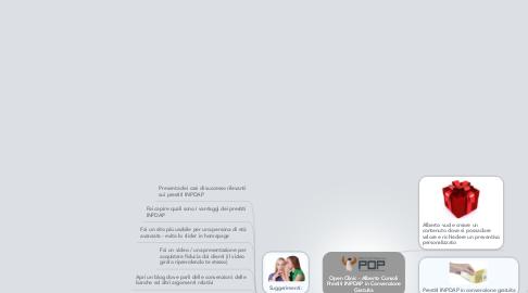 Mind Map: Open Clinic - Alberto Consoli Prestiti INPDAP in Convenzione Gratuita