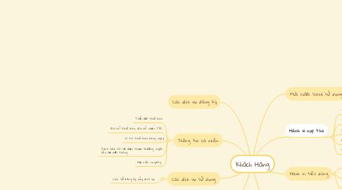 Mind Map: Khách Hàng