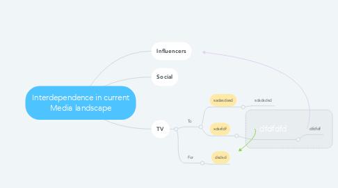 Mind Map: Interdependence in current Media landscape