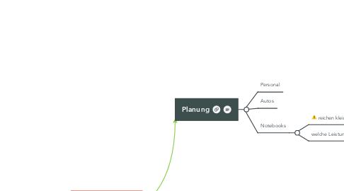 Mind Map: Thema Start