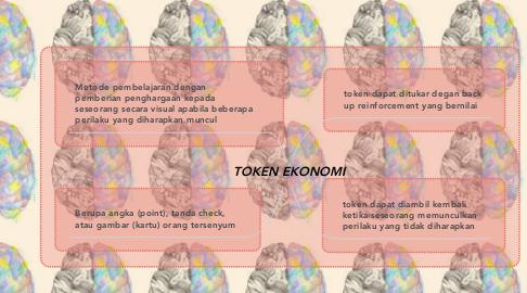 Mind Map: TOKEN EKONOMI