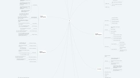 Mind Map: İK