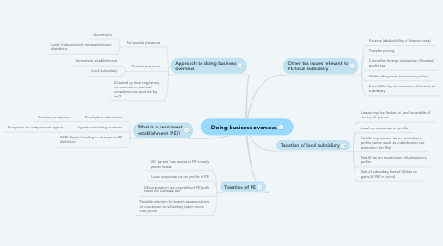 Mind Map: Doing business overseas