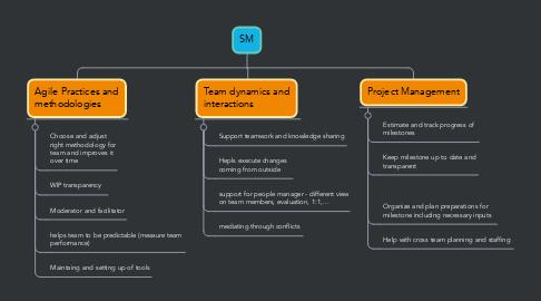 Mind Map: SM