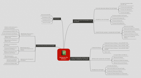 Mind Map: Evaluacion De Software