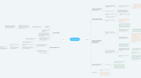 Mind Map: Volksentscheide
