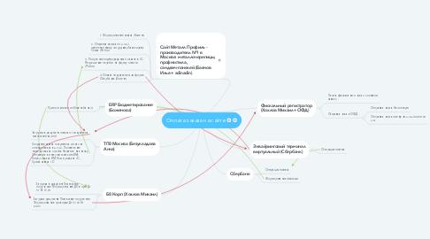 Mind Map: Оплата заказа на сайте