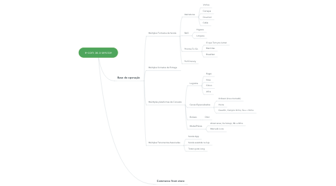 Mind Map: e-com as a service