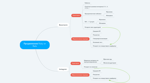 Mind Map: Продвижение Ruby on Rails