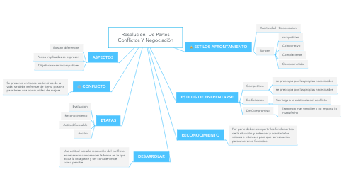 Mind Map: Resolución  De Partes Conflictos Y Negociación